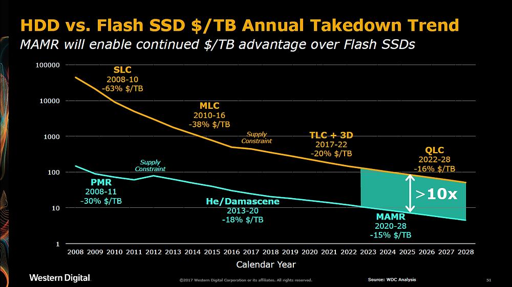 Xu hướng sụt giá hàng năm tính trên mỗi TB giữa HDD và SSD (ổ đĩa thể rắn). Dự kiến đến năm 2028, HDD MAMR sẽ sụt giá 15% mỗi TB, còn SSD QLC sụt 16%. Khi đó, giá thành trên mỗi TB của HDD MAMR vẫn rẻ hơn khoảng 10 lần so với SSD QLC.