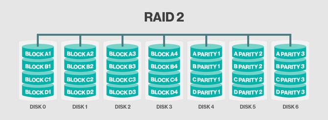 RAID 2.