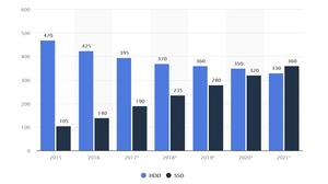 Tình hình xuất xưởng HDD và SSD trên thế giới từ năm 2015 đến 2021 (tính theo đơn vị triệu).