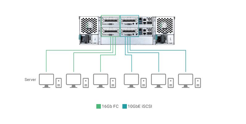 AccuRAID 1 series và 5 series cho phép các giao tiếp lai, do đó người dùng có thể sử dụng nhiều loại kết nối host vào một khay máy chủ, tạo nên giải pháp lưu trữ dữ liệu linh hoạt hơn.