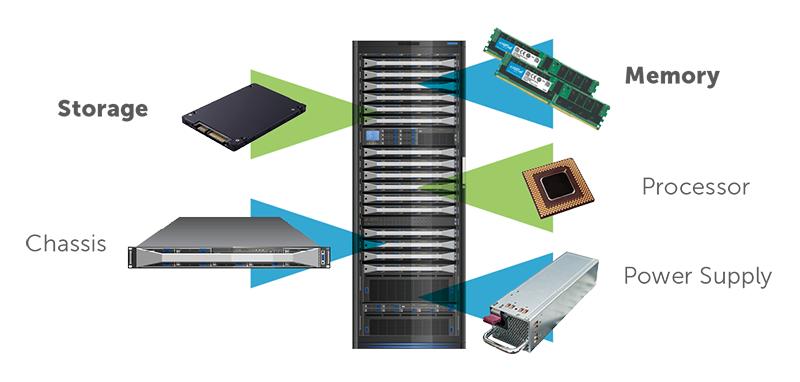 Bộ nhớ, bộ lưu trữ, bộ vi xử lý, khay máy và bộ nguồn chiếm chi phí lớn nhất khi mua máy chủ mới, được cấu hình đầy đủ.