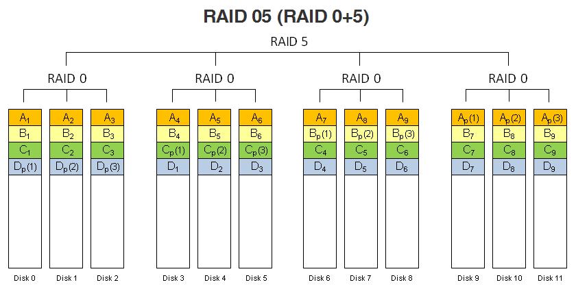 RAID 05 (RAID 0+5).