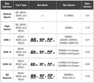Bảng mô tả các loại thẻ nhớ SD tương ứng với từng tốc độ giao tiếp bus và tốc độ bus.
