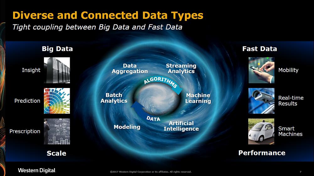 Do khối lượng, tốc độ, chủng loại, giá trị và tuổi thọ của Big Data và Fast Data đang phát triển, đòi hỏi cần phải có một công nghệ lưu trữ thế hệ mới...