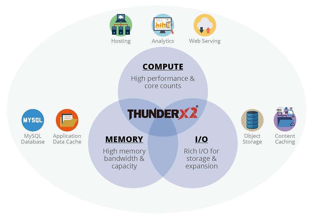 Sự ra mắt ThunderX2, sở hữu hiệu năng và tính năng có thể cạnh tranh với kiến trúc x86, ở vào thời điểm thích hợp cùng với hệ sinh thái ARM của các đối tác phần cứng / firmware / phần mềm.