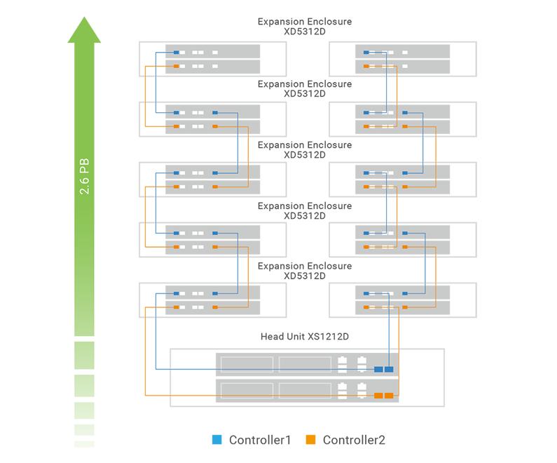 Dung lượng lưu trữ của XCubeSAN XS1200 có thể tăng quy mô bằng thiết bị mở rộng SAS 3.0 12 Gb/s XCubeDAS XD5300, cho phép mở rộng đến 10 thiết bị và hỗ trợ tới 286 ổ đĩa, với dung lượng trên 2.6PB.