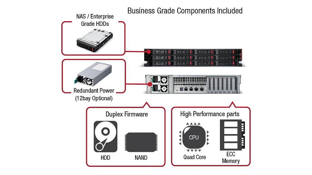 TS5010 hỗ trợ chuẩn iSCSI với tốc độ mạng cấp độ doanh nghiệp và nhờ phần cứng mạnh mẽ, nó có thể chạy trơn tru cùng lúc nhiều dịch vụ mà không ảnh hưởng nhiều đến hiệu năng.