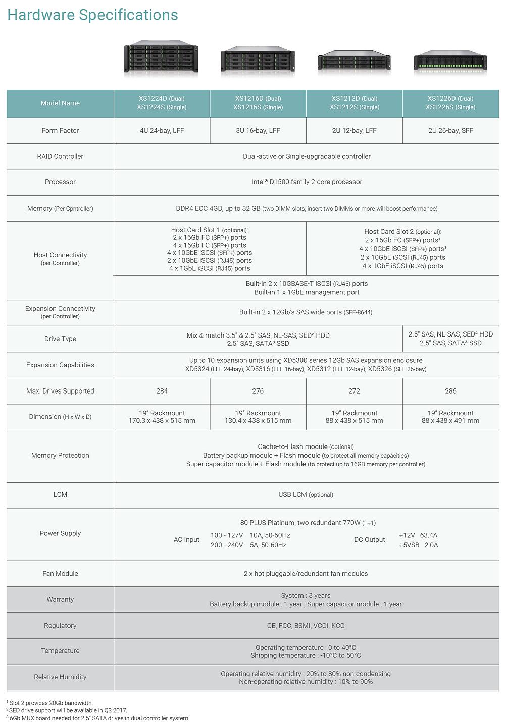 Thông số kỹ thuật phần cứng của dòng máy chủ SAN XCubeSAN XS1200.