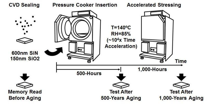 Khi khả năng duy trì dữ liệu dài hạn của chip thử nghiệm được đo bằng một thử nghiệm gia tốc, kết quả cho thấy dữ liệu có thể được đọc thậm chí sau 1.000 năm.