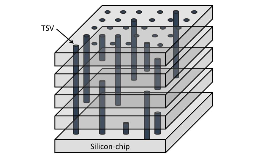 Kỹ thuật TSV được sử dụng trong công nghệ bộ nhớ NAND 3D.