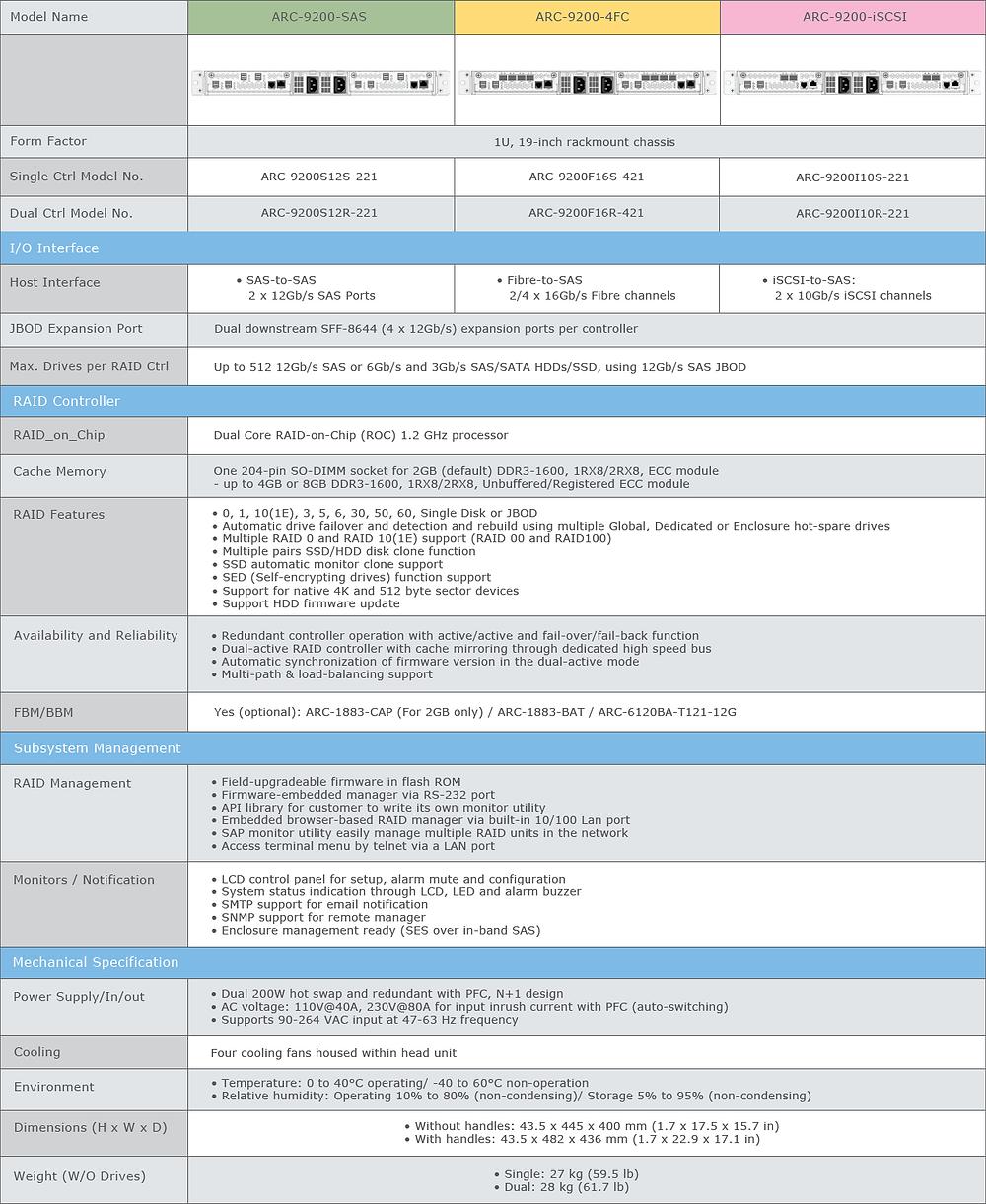 Thông số kỹ thuật của đầu RAID 1U ARC-9200-SAS, ARC-9200-4FC và ARC-9200-iSCSI.