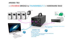 Người dùng có thể kết nối hộp JBOD SAS AR0080-TB3 với máy tính Windows/Mac thông qua cổng Thunderbolt 3.