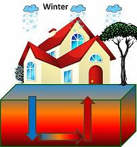 Efficient Geothermal System