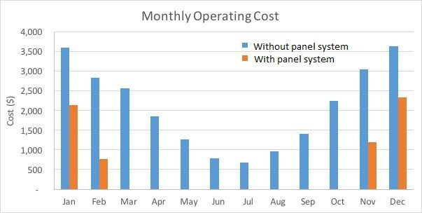 Graph of Pool Heating Costs