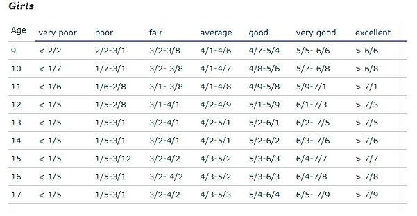 Fitness Test Scores Girls.jpg