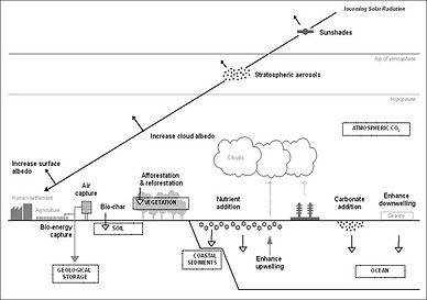 geoengineering-options.jpg