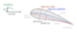 Wing_profile_nomenclature_(fr).svg.png