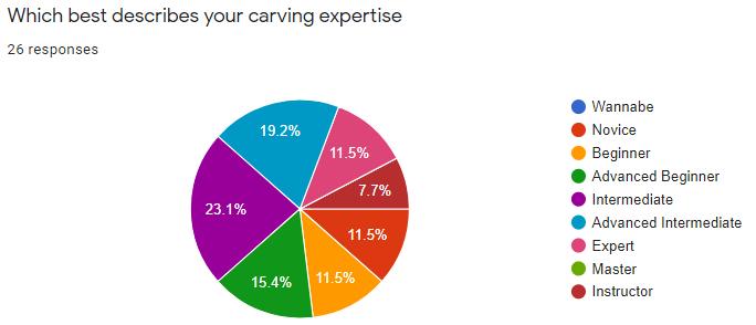 YourExpertise survey 3.PNG