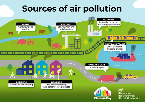Sources of Air Pollution.png