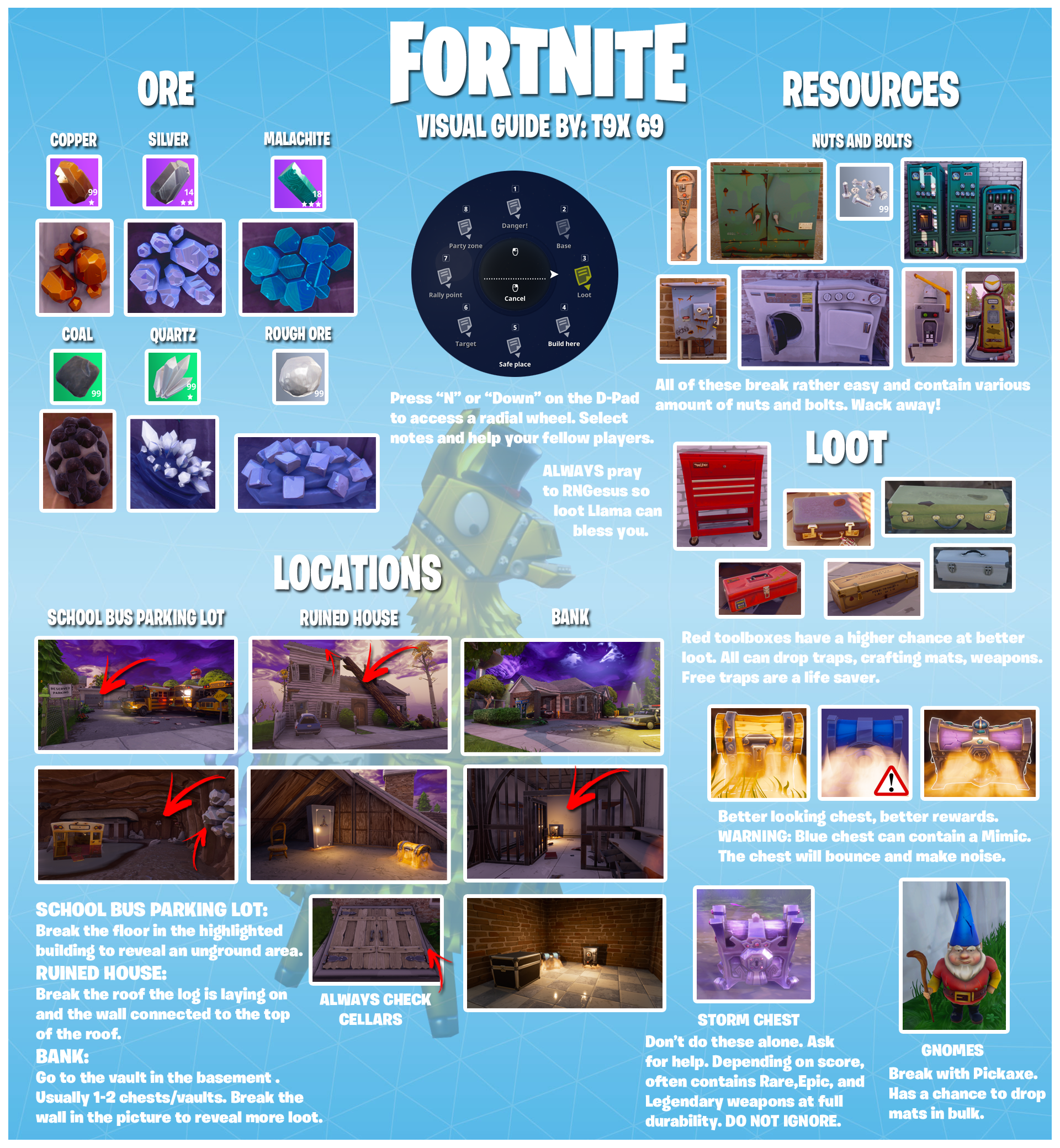 Fortnite at a glance