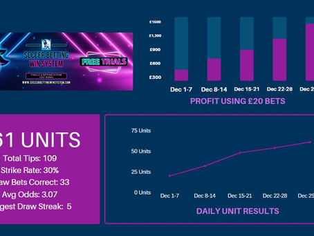 December Results Are Amazing! Christmas Came Early!!!!