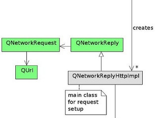 Inside the Qt HTTP stack
