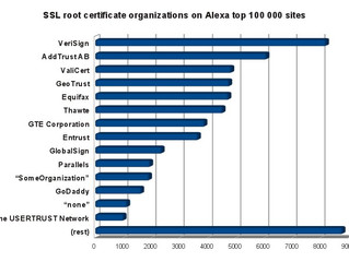 A SSL certificate crawler and some CA statistics
