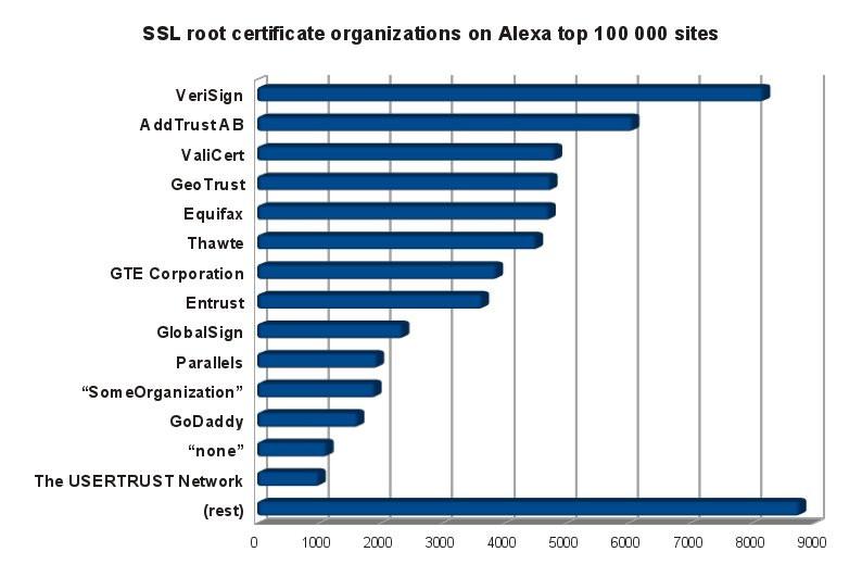 root-cert-organizations.jpg