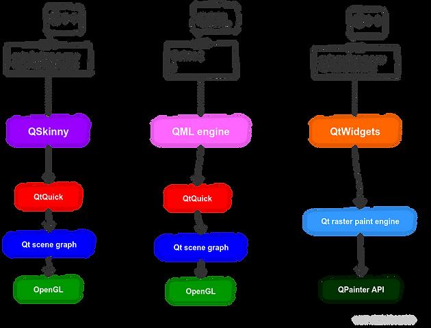 Meet QSkinny, a lightweight Qt UI library