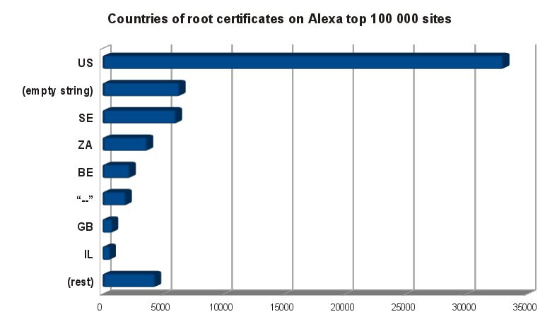 root-cert-countries.jpg