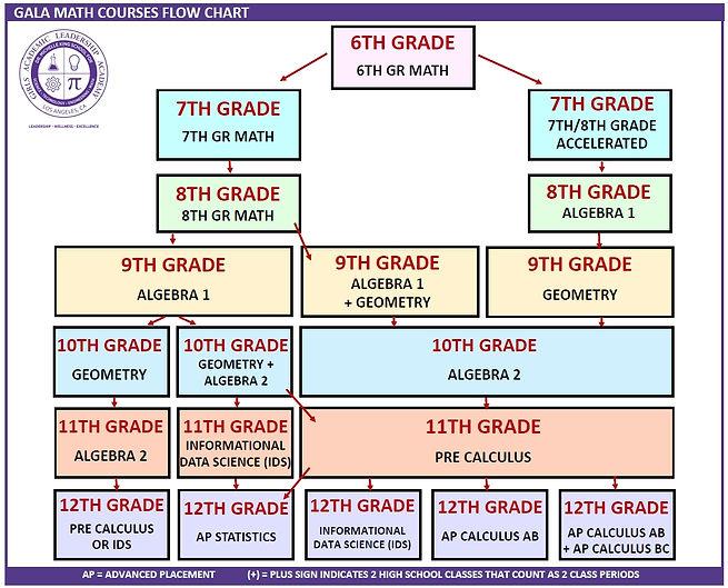 GALA Math Flow Chart Jpeg.jpg