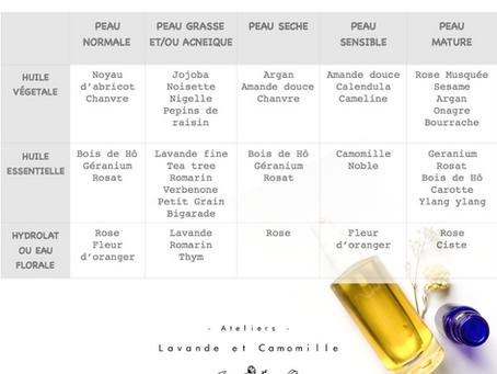 Huiles végétales, huiles essentielles et hydrolats, lesquels choisir pour ma peau?
