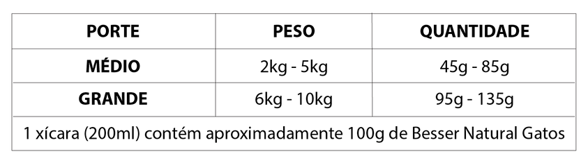 Tabela Besser Natural - Gatos - VB - 01.