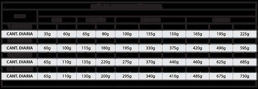 Tabela_Besser_Carnes_e_Cereais_-_Cães_Fi