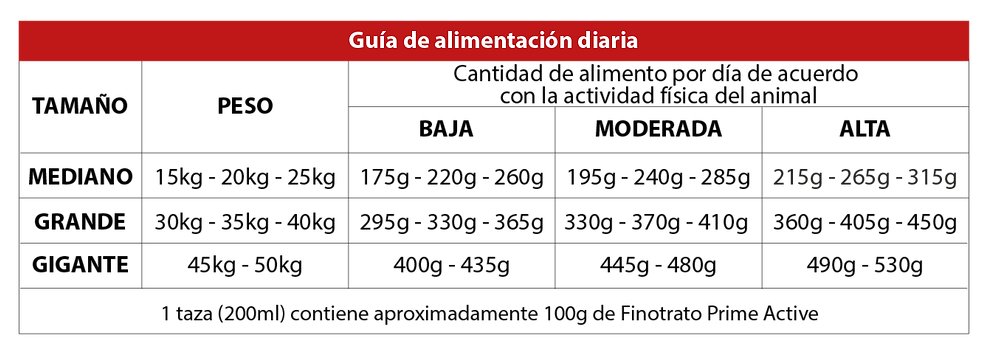 PRIME_ACTIVE_CÃES_ADULTOS.png