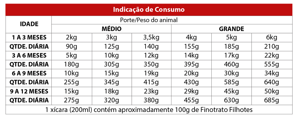 CARNE_CÃES_FILHOTES_RG.png