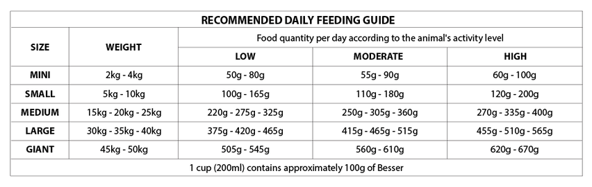 Tabela_Besser_Carnes_e_Cereais_-_Cães_Ad