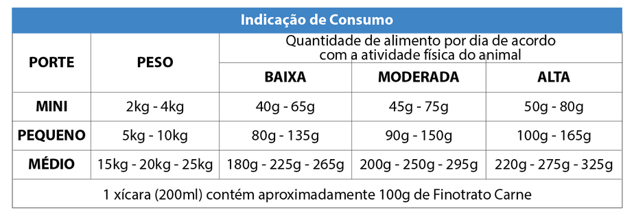 CARNE_CÃES_ADULTOS_RPM.png