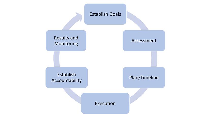 The Gantry Process DRAFT 2.20.2020  -  R