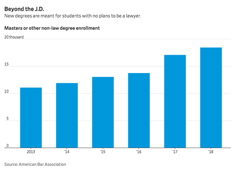 WSJ Notes More Specialized Legal Training Other Than Obtaining a JD