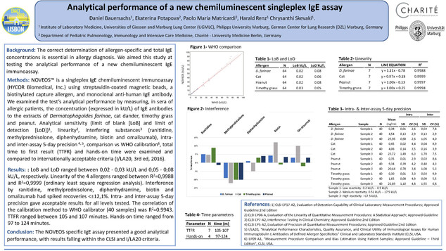 Charité, Marburg Data-EAACI_2019 Analytical Performance vs. Industry Standards