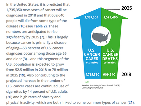 Daunting Current and Projected Future Cancer Statistics