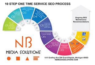 NB Media 10 STEP SEO Process (1).jpg