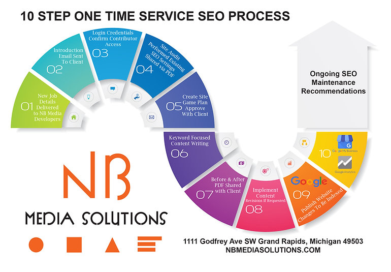 NB Media Solutions 10 Step WIX SEO Process