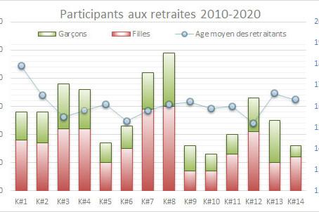 Kairos : des chiffres et fruits d'évaluations