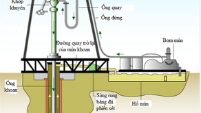 Hóa phẩm xử lý mùn khoan nhiễm dầu – VPI – DE