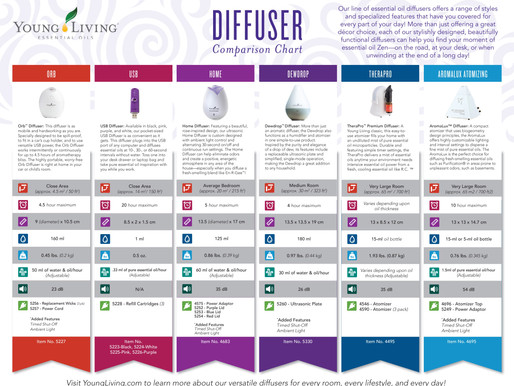 Young Living Essential Oils Diffuser Comparison Chart