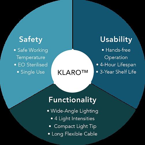 KLARO™ IN VIVO SURGERY LIGHT
