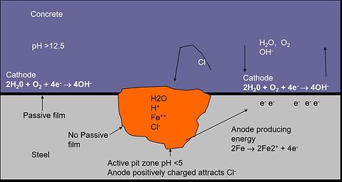 schematic diagram chloride pitting corro