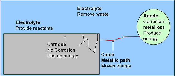 Cathodic Protection Cell